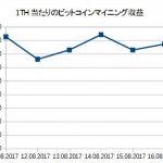 Genesis adjust graph 11-17Aug