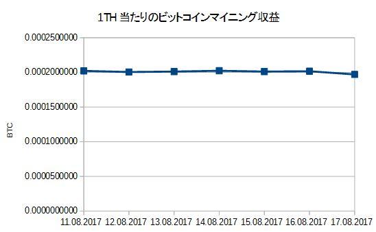 Genesis graph 11-17Aug