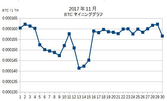 BTCマイニンググラフ201711