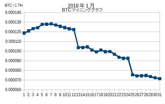 BTCマイニンググラフ201801