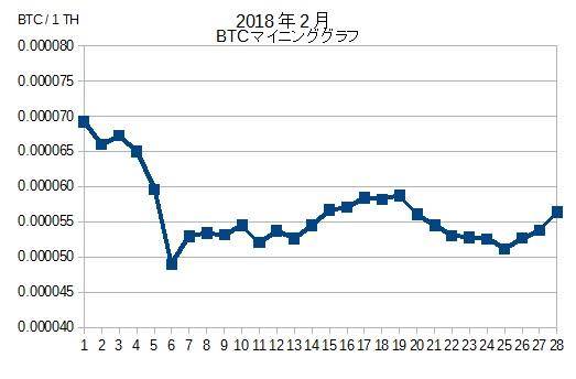 BTCマイニンググラフ201802